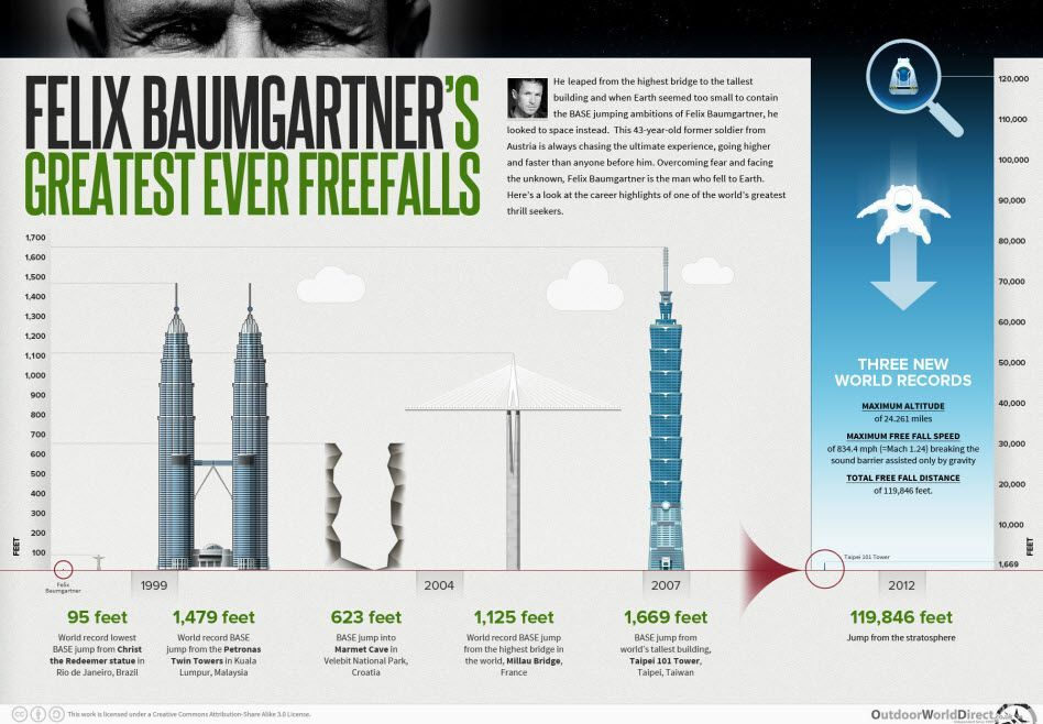 Born to Fly: Felix Baumgartner's Greatest Freefalls [infographic]